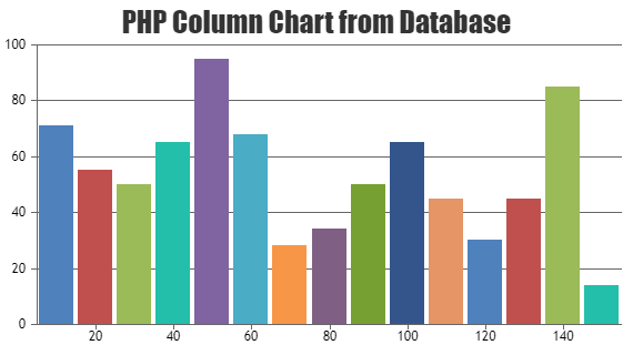 PHP Chart Data from Database