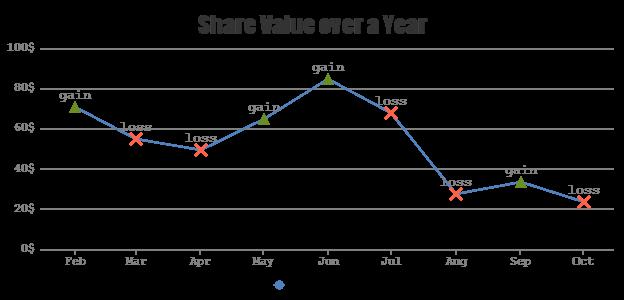 JavaScript Line Charts | CanvasJS