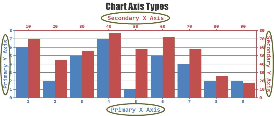 JavaScript Charts-Chart Axes
