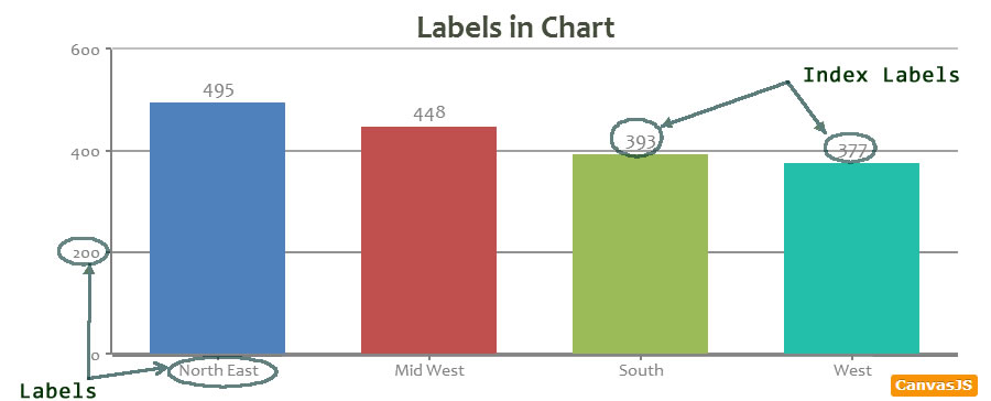 Tutorial on Labels & Index Labels in Chart | CanvasJS