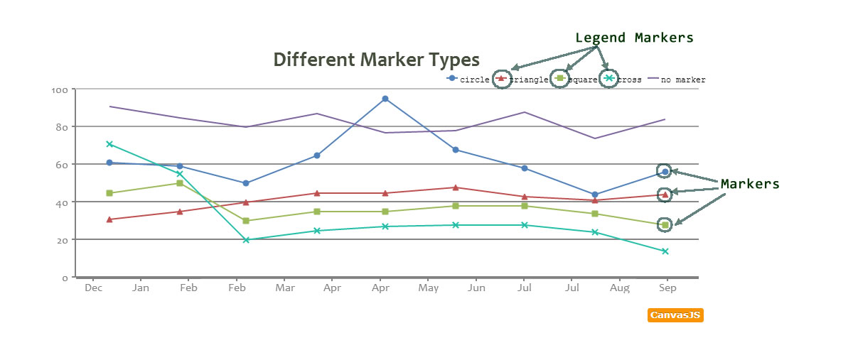 CanvasJS HTML5 Chart Markers