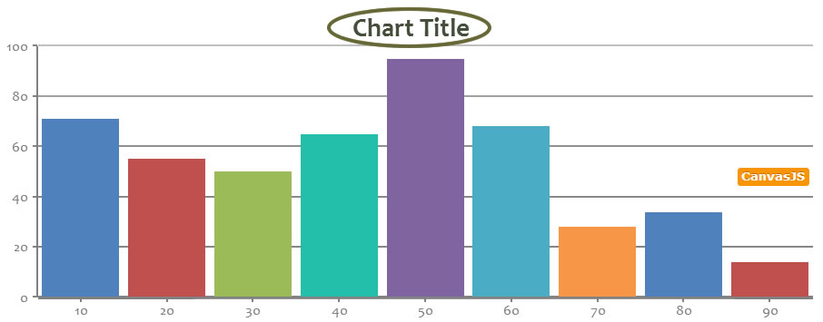 CanvasJS javascript chart title