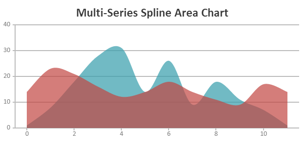 HTML5 Multi-Series Spline Area Chart