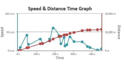 HTML5 spline chart