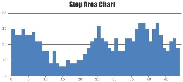 HTML5 JavaScript Step Area Chart
