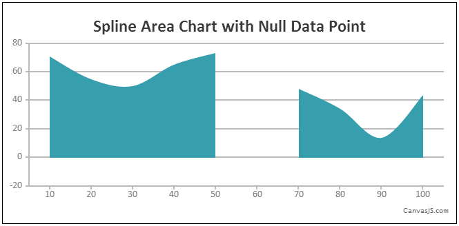 Empty / Null Data Point in Spline Area Chart