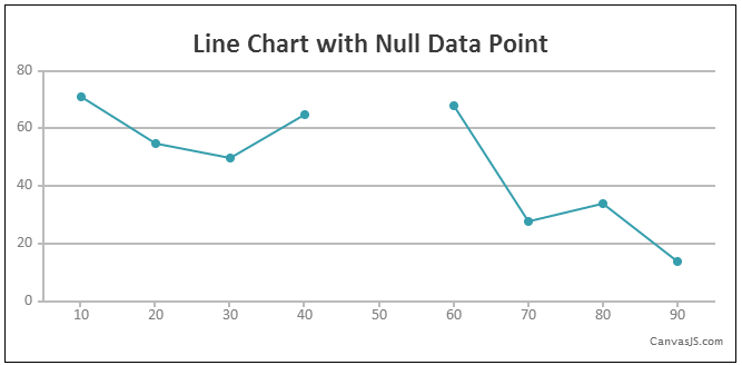 Null Data Points