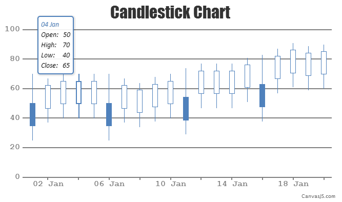 HTML5 & JavaScript Candlestick Chart