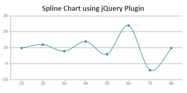 jQuery Chart