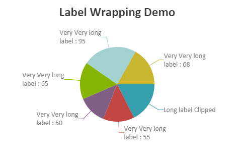 label-wrapping