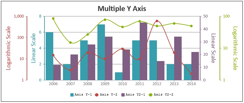 JavaScript Charts Multiple X / Y Axis - CanvasJS