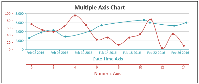 Javascript Charts Multiple Axis - CanvasJS