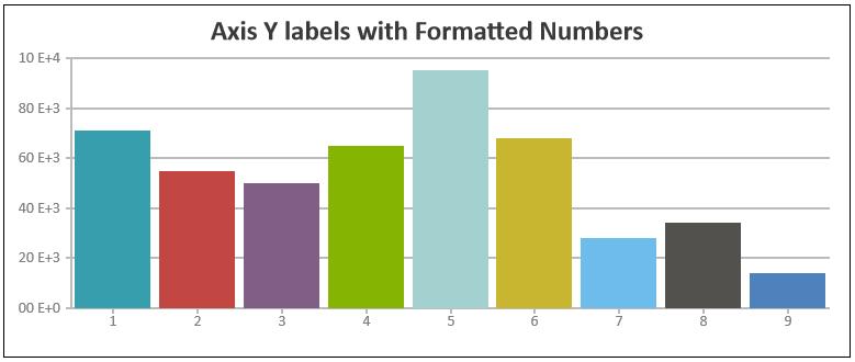 Javascript Charts valueFormatString