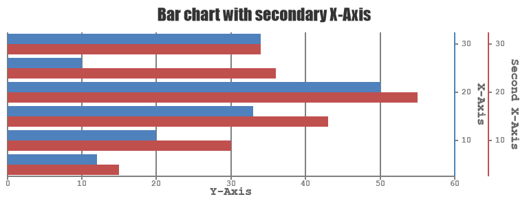 CanvasJS Chart - Bar Chart with secondary X-axis