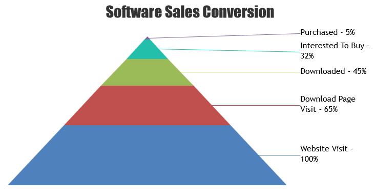 JavaScript Pyramid Chart