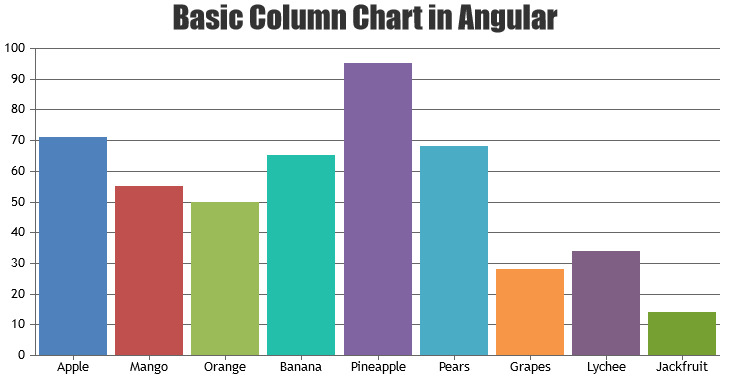 Beautiful Angular Charts & Graphs | 10x Fast | CanvasJS