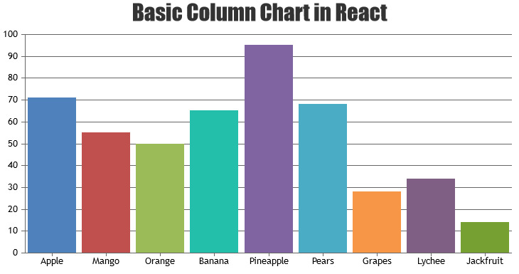 Basic Column Chart in React
