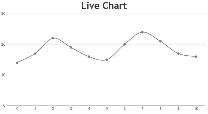 Dynamic / Live Line Chart