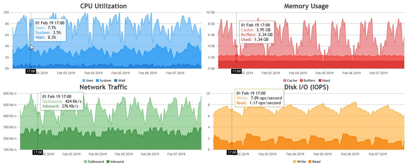 CanvasJS JavaScript Charts Sync Crosshair