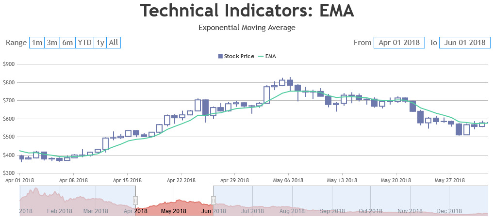 CanvasJS JavaScript StockChart with EMA Technical Indicator
