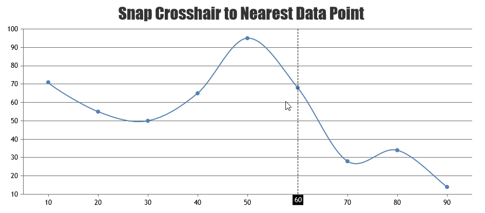 CanvasJS JavaScript Chart Crosshair Snap to Datapoint