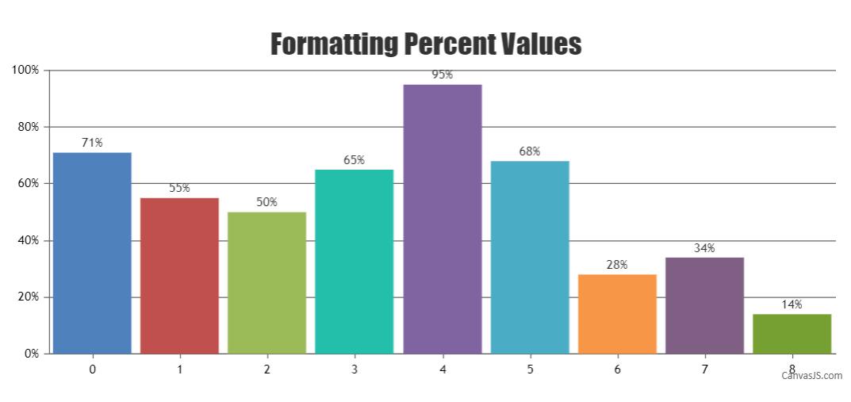formatting axisY labels using valueFormatString