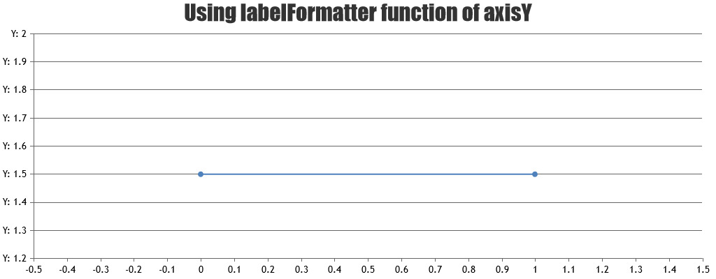 line chart with labelformatter in y axis