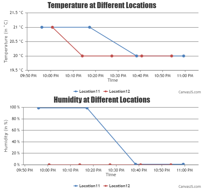 multiseries chart to display temperature and humidity of different locations