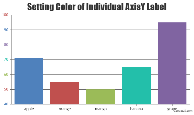 Setting color of individual axisY label using stripLines