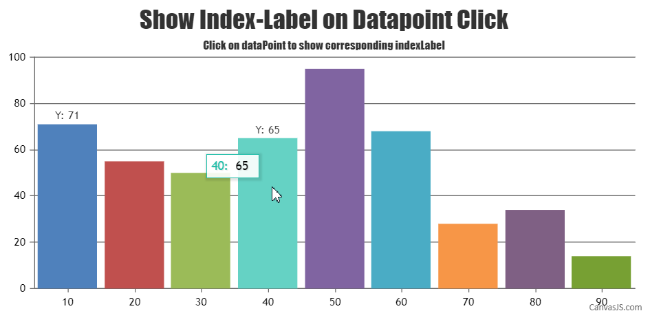 Add indexLabel on dataPoint click