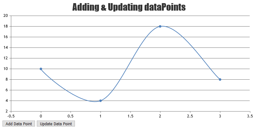 Adding / Updating Chart Datapoint Dynamically from a Button