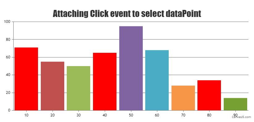 attaching click event to highlight datapoint