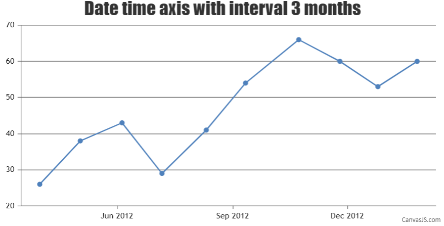 Axis with interval and interval type