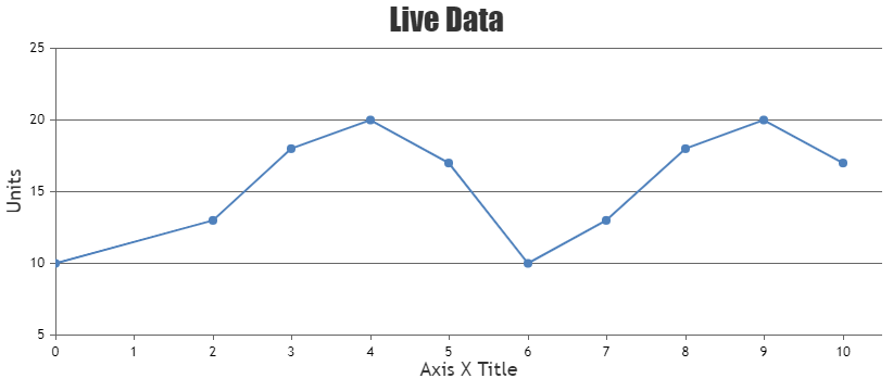 Chart in which axisX begins at 0