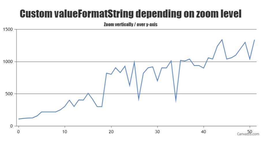 AxisY custom valueFormatString based on zoom level