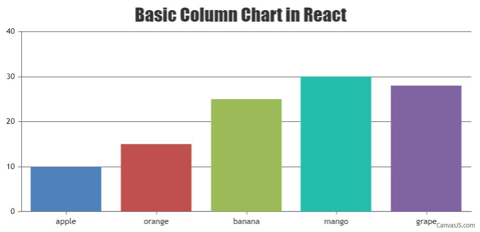 Basic Column Chart in React