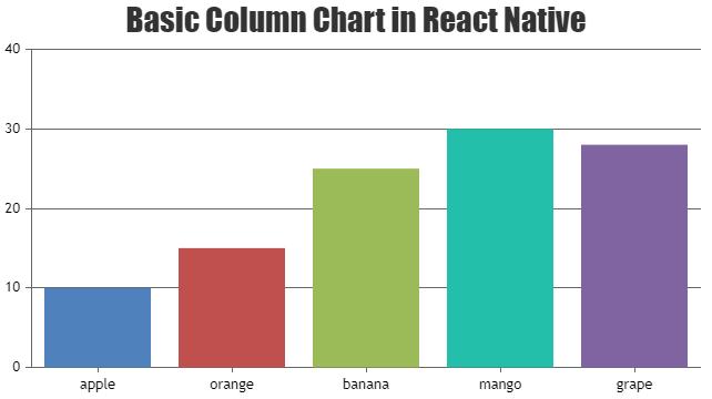 Basic Column Chart in React Native