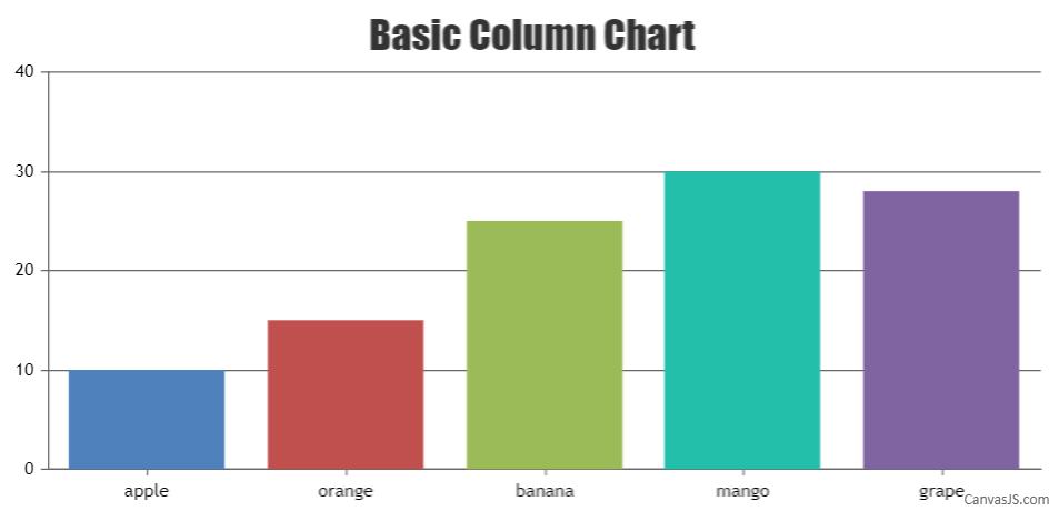 Column Chart in React