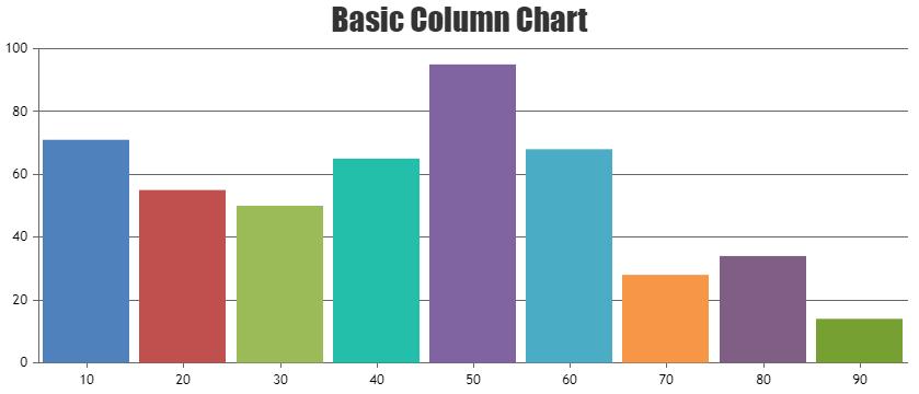 Basic JavaScript Column Chart
