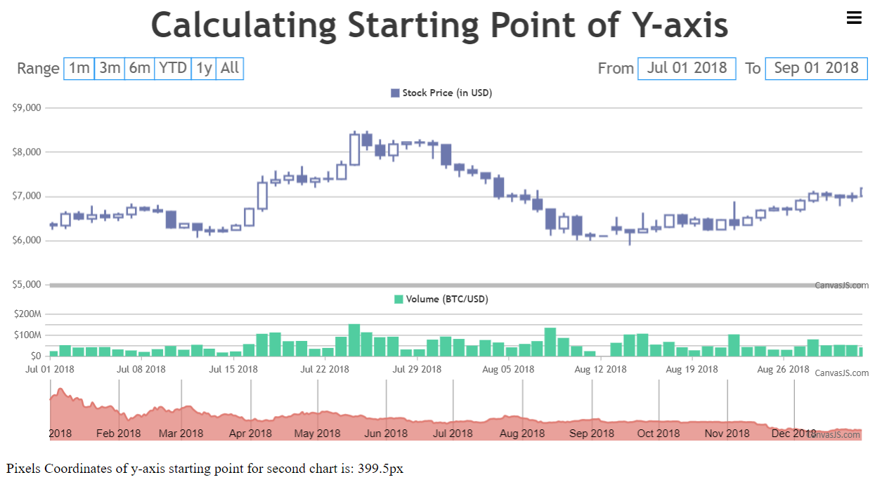 calculating starting point of y-axis