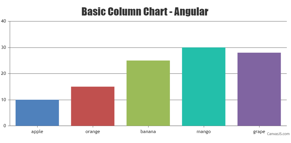 CanvasJS basic column chart in Angular