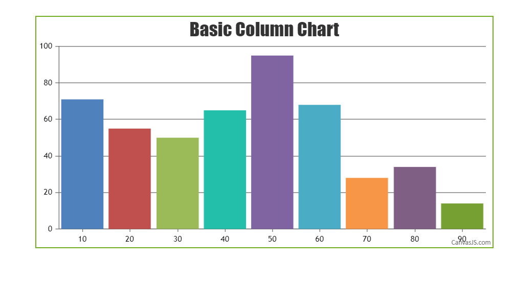 CanvasJS basic column chart with div position relative