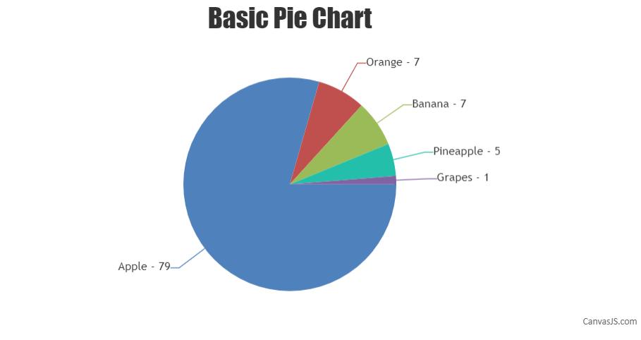 CanvasJS basic pie chart