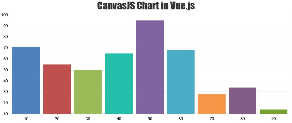 canvasjs chart integration with vuejs