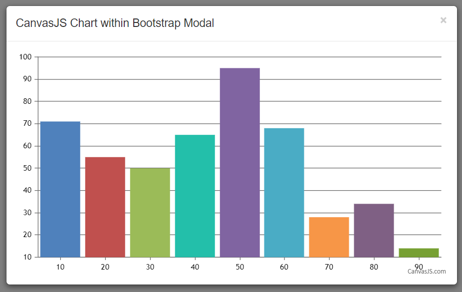 CanvasJS Chart with Bootstrap Modal