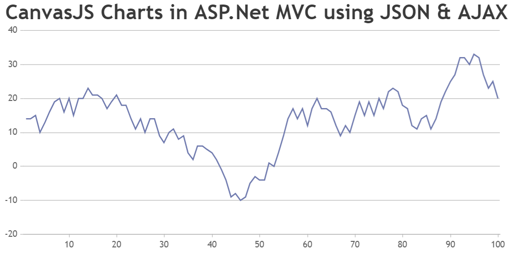 CanvasJS Charts in ASP.Net MVC using JSON and AJAX