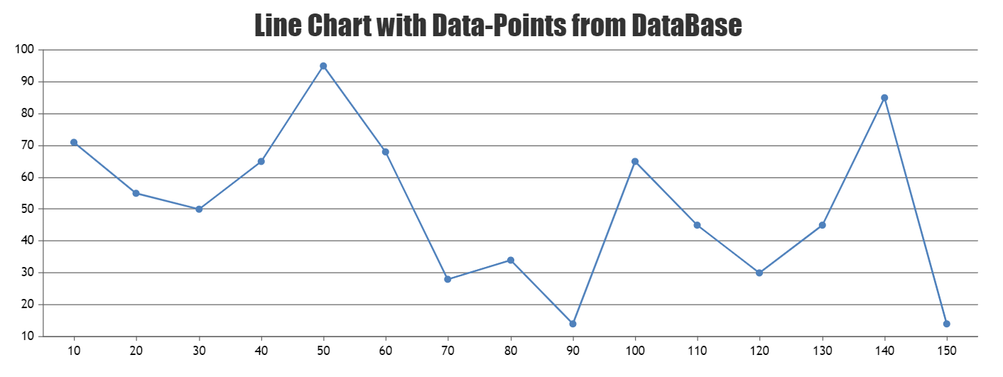 CanvasJS line chart with data from database ASP.Net