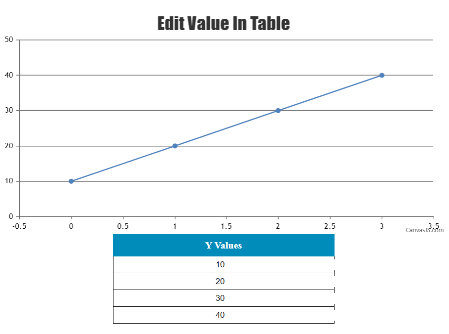 CanvasJS line chart with dataPoint based on HTML table user input