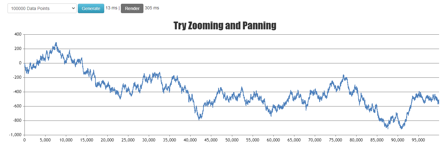 CanvasJS performance demo chart