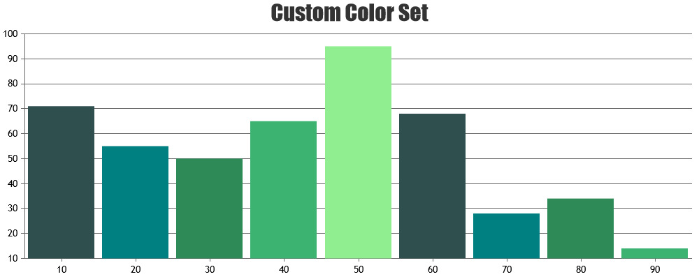 chart with custom colorset